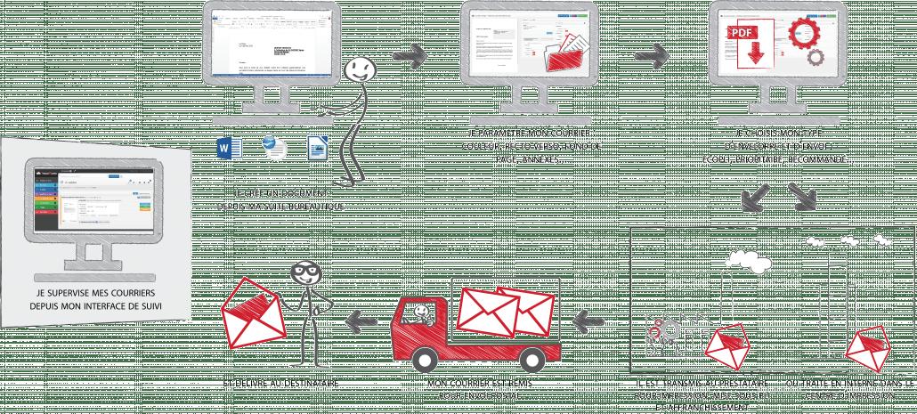 hybrid - envoyez vos courriers sans vous déplacer